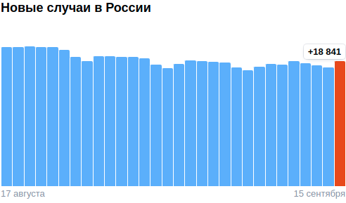 Коронавирус в России - ситуация на 15 сентября 2021