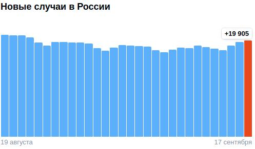 Коронавирус в России - ситуация на 17 сентября 2021