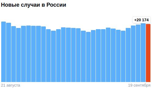 Коронавирус в России - ситуация на 19 сентября 2021