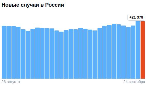 Коронавирус в России - ситуация на 24 сентября 2021