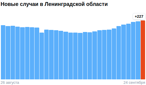 Коронавирус в Ленинградской области - ситуация за последние сутки