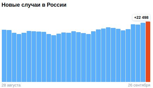 Коронавирус в России - ситуация на 26 сентября 2021