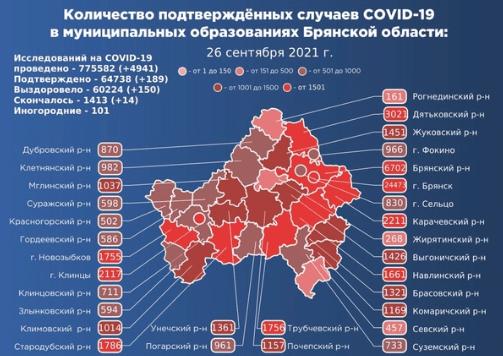 Коронавирус в Брянской области - ситуация на 26 сентября 2021