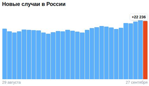 Коронавирус в России - ситуация на 27 сентября 2021