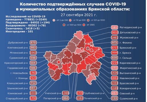 Коронавирус в Брянской области - ситуация на 27 сентября 2021
