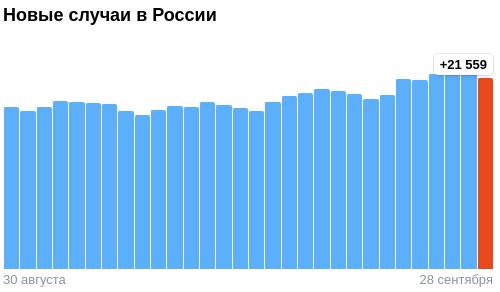 Коронавирус в России - ситуация на 28 сентября 2021