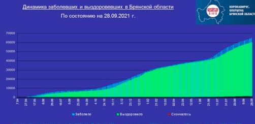Коронавирус в Брянской области - ситуация на 28 сентября 2021