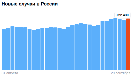 Коронавирус в России - ситуация на 29 сентября 2021