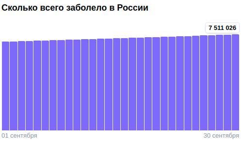 Коронавирус в России - ситуация на 30 сентября 2021