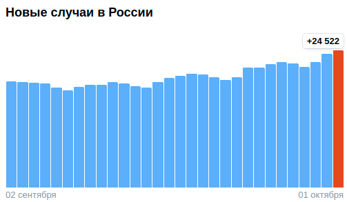 Коронавирус в России - ситуация на 2 октября 2021
