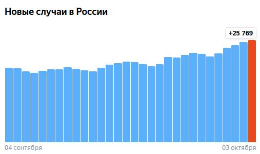Коронавирус в России - ситуация на 3 октября 2021