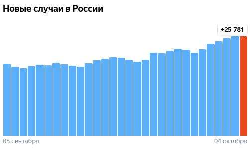 Коронавирус в России - ситуация на 4 октября 2021
