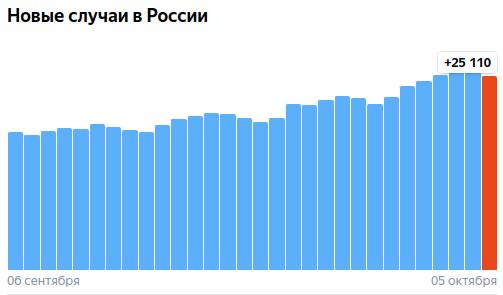 Коронавирус в России - ситуация на 5 октября 2021