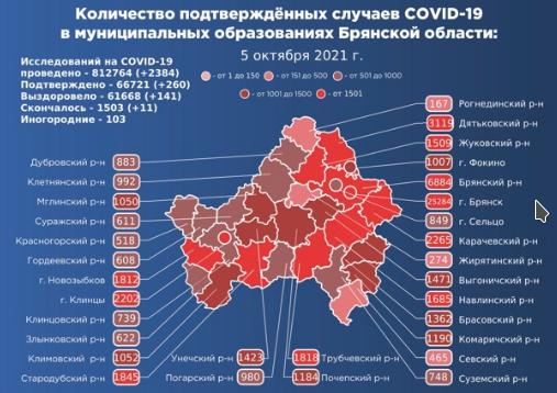Коронавирус в Брянской области - ситуация на 5 октября 2021