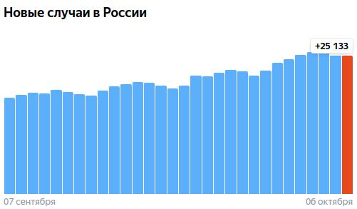 Коронавирус в России - ситуация на 6 октября 2021