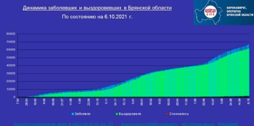 Коронавирус в Брянской области - ситуация на 6 октября 2021