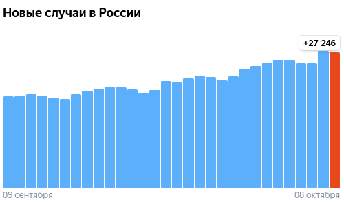 Коронавирус в России - ситуация на 8 октября 2021