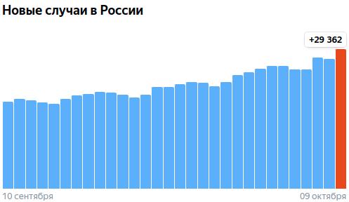 Коронавирус в России - ситуация на 9 октября 2021