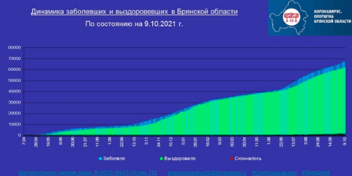 Коронавирус в Брянской области - ситуация на 9 октября 2021