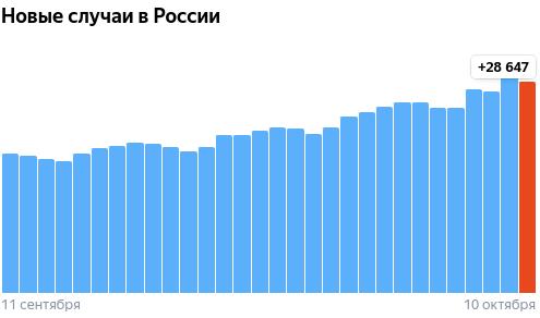Коронавирус в России - ситуация на 10 октября 2021