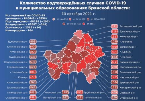 Коронавирус в Брянской области - ситуация на 10 октября 2021