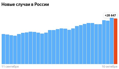Коронавирус в России - ситуация на 11 октября 2021