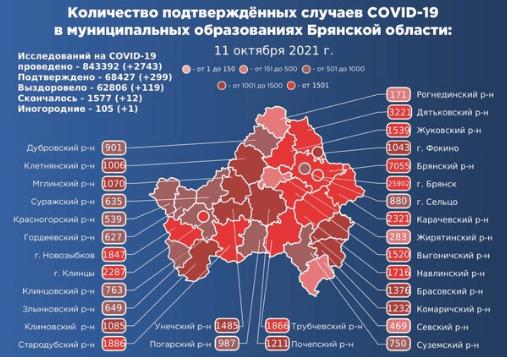 Коронавирус в Брянской области - ситуация на 11 октября 2021