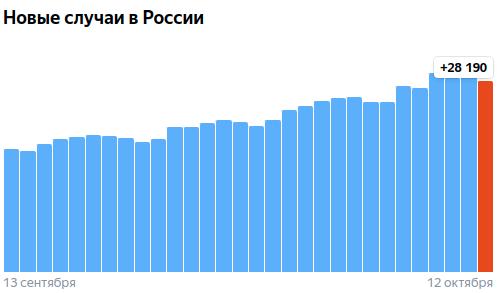 Коронавирус в России - ситуация на 12 октября 2021