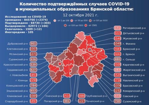 Коронавирус в Брянской области - ситуация на 12 октября 2021