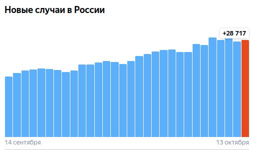 Коронавирус в России - ситуация на 13 октября 2021