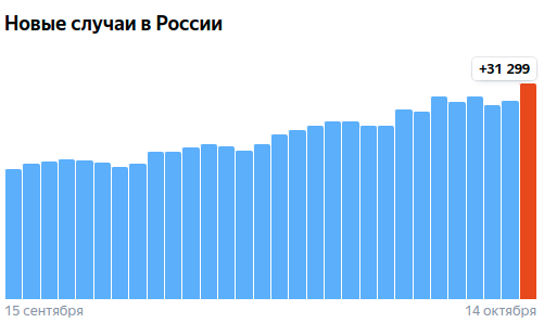 Коронавирус в России - ситуация на 14 октября 2021